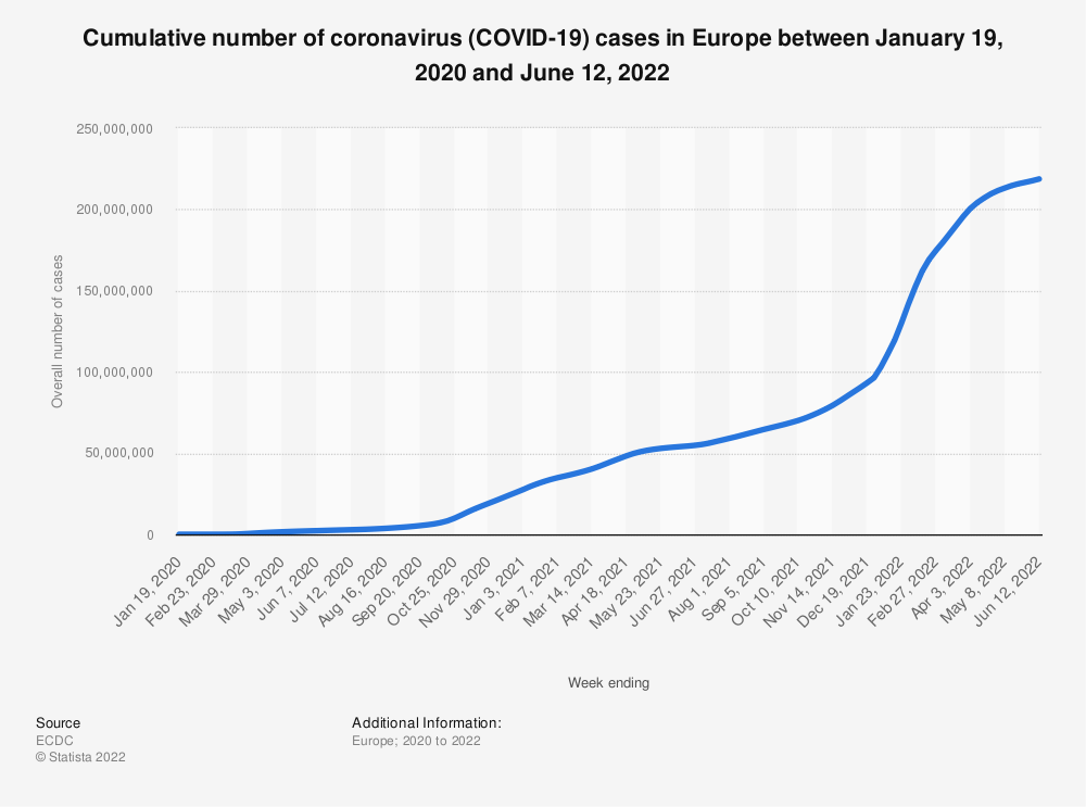 Statistic: Cumulative number of coronavirus (COVID-19) cases in Europe between January 25 and April 2, 2020 | Statista