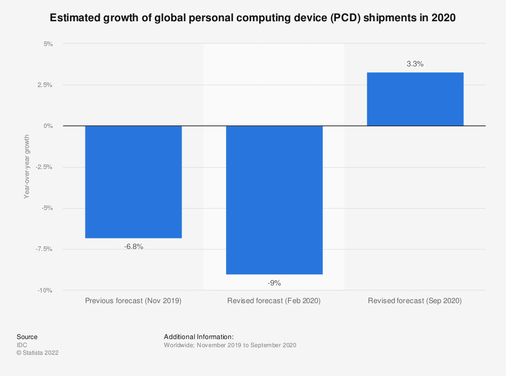 Statistic: Estimated growth of global personal computing device (PCD) shipments in 2020 | Statista