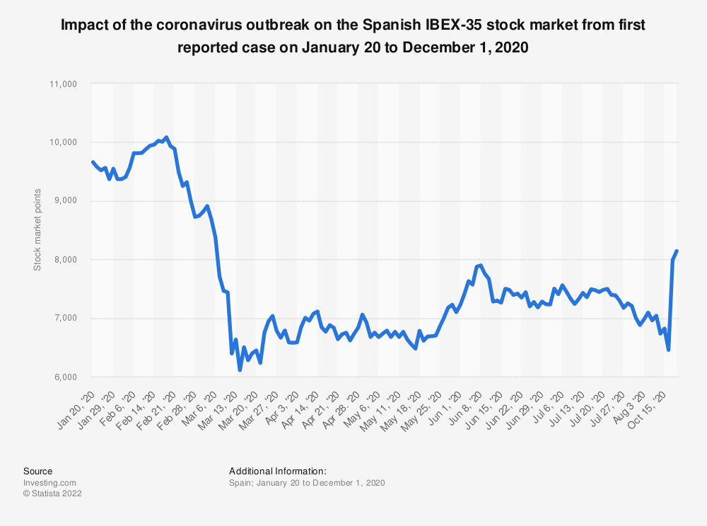 Statistic: Impact of the coronavirus outbreak on the Spanish IBEX-35 stock market from first reported case on January 20 to December 1, 2020 | Statista
