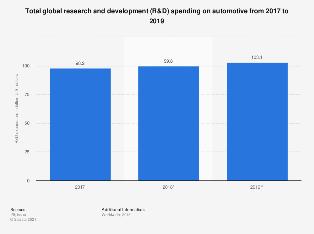 Statistic: Total global research and development (R&D) spending on automotive from 2017 to 2019 | Statista