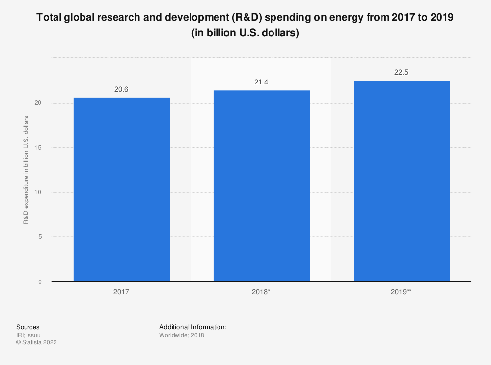Statistic: Total global research and development (R&D) spending on energy from 2017 to 2019 (in billion U.S. dollars)   Statista