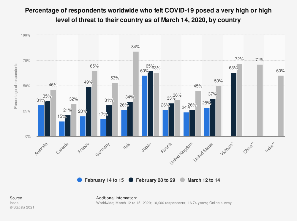 Statistic: Percentage of respondents worldwide who felt COVID-19 posed a very high or high level of threat to their country as of March 14, 2020, by country | Statista