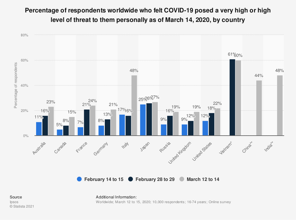 Statistic: Percentage of respondents worldwide who felt COVID-19 posed a very high or high level of threat to them personally as of March 14, 2020, by country | Statista