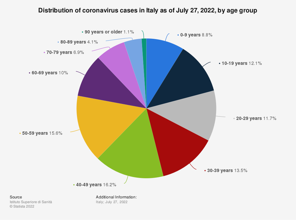 Statistic: Distribution of Coronavirus cases in Italy as of April 9, 2020, by age group | Statista