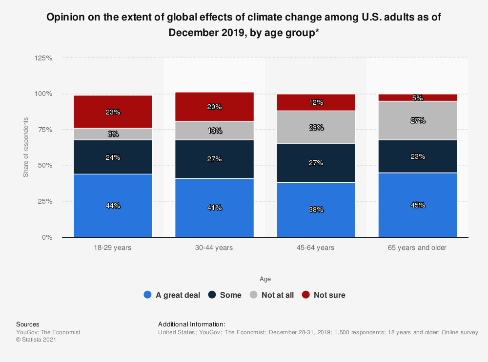 Statistic: Opinion on the extent of global effects of climate change among U.S. adults as of December 2019, by age group* | Statista
