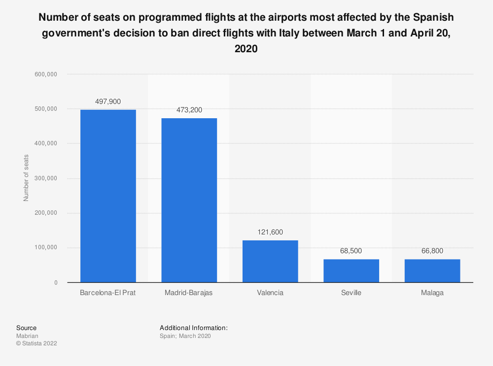 Statistic: Number of seats on programmed flights at the airports most affected by the Spanish government's decision to ban direct flights with Italy between March 1 and April 20, 2020  | Statista