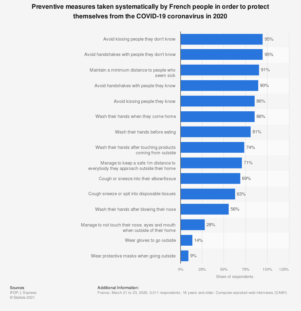 Statistic: Preventive measures taken systematically by French people in order to protect themselves from the COVID-19 coronavirus in 2020 | Statista