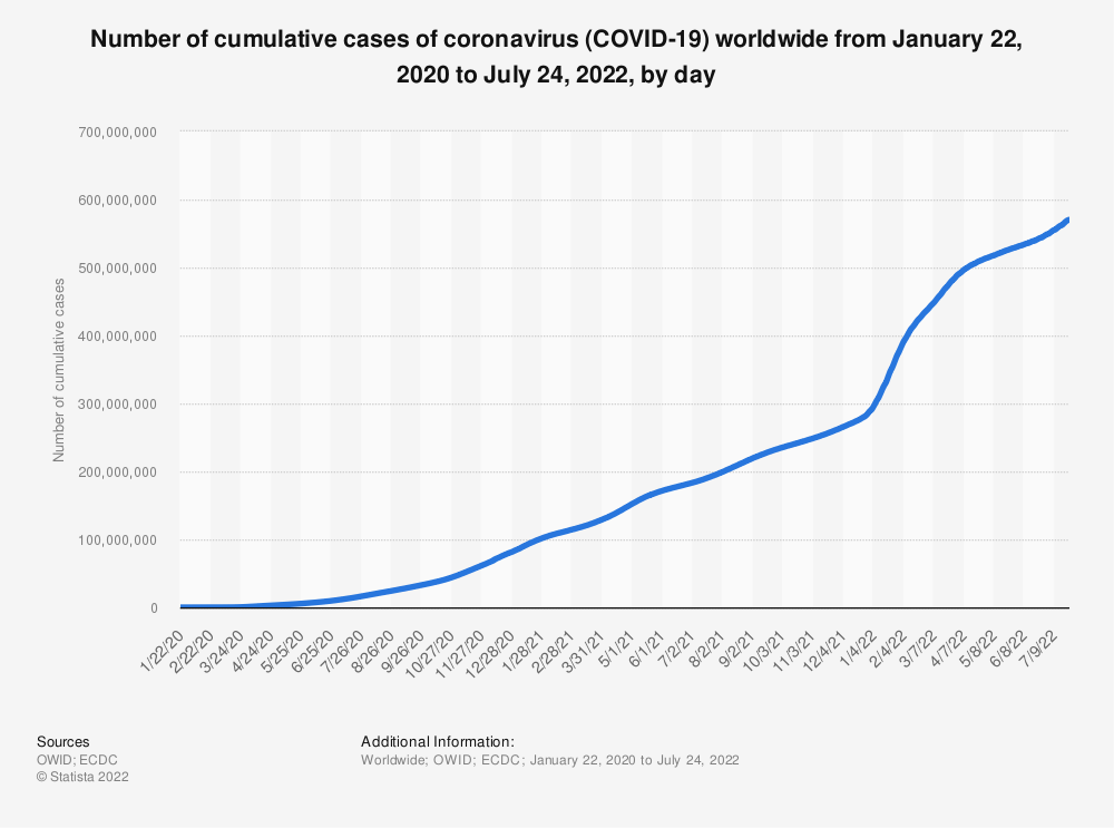 Statistic: Number of cumulative cases of coronavirus (COVID-19) worldwide from January 22 to March 23, 2020, by day | Statista