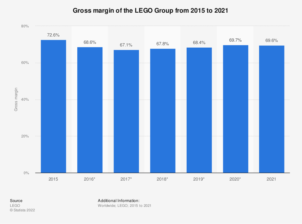 Statistic: Gross margin of the LEGO Group from 2015 to 2020 | Statista