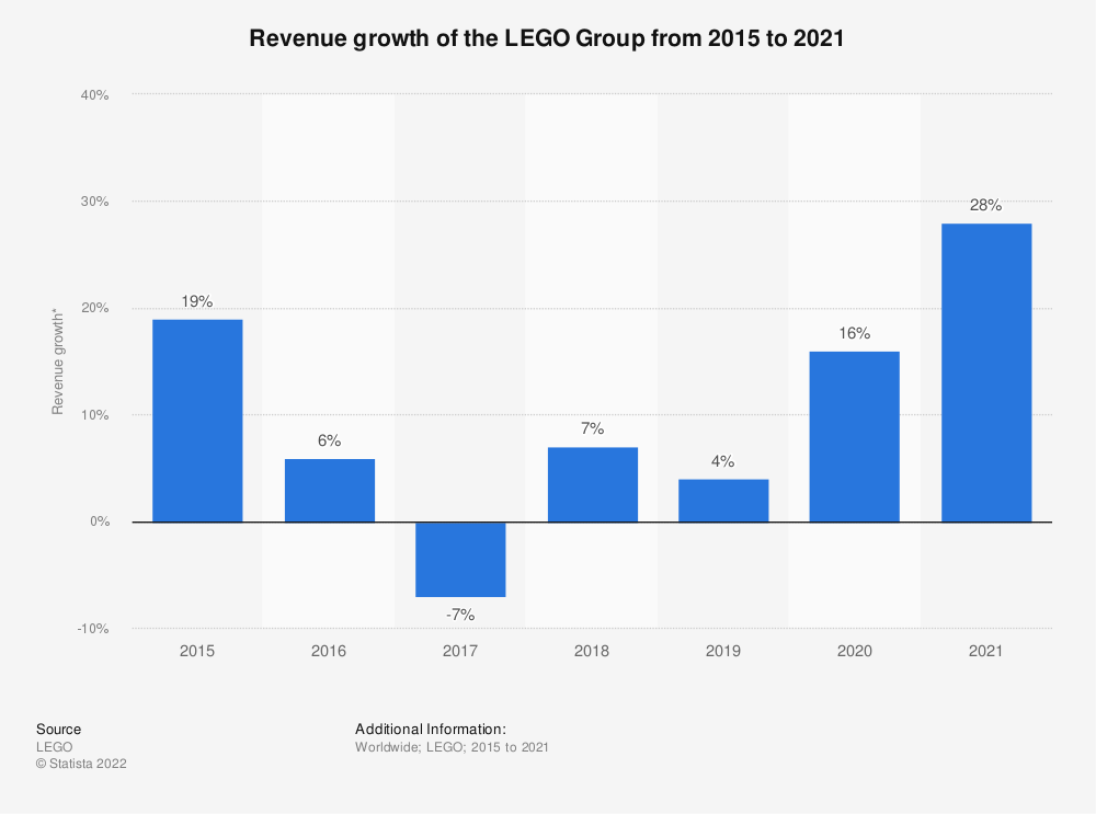 Statistic: Revenue growth of the LEGO Group from 2015 to 2020* | Statista