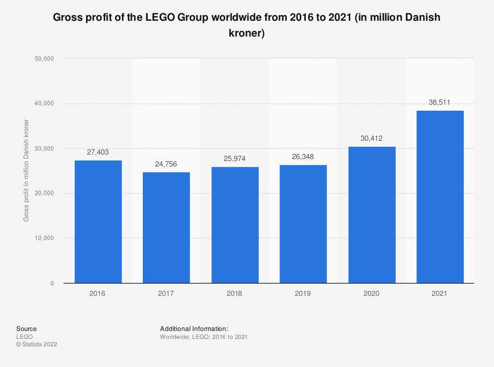 Statistic: Gross profit of the LEGO Group worldwide from 2016 to 2020 (in million Danish kroner) | Statista