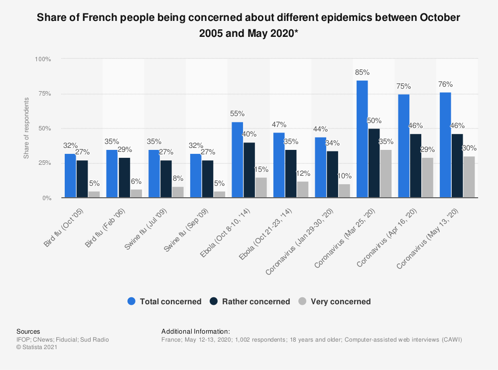 Statistic: Share of French people being concerned about different epidemics between October 2005 and May 2020* | Statista