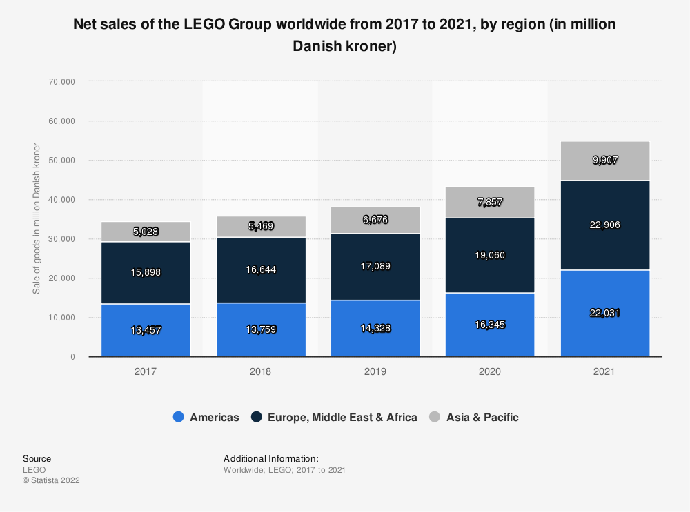 Statistic: Net sales of the LEGO Group worldwide from 2017 to 2020, by region (in million Danish kroner) | Statista