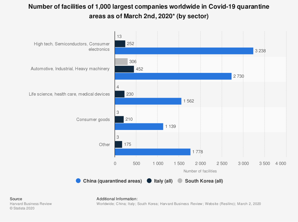 Statistic: Number of facilities of 1,000 largest companies worldwide in Covid-19 quarantine areas as of March 2nd, 2020* (by sector) | Statista