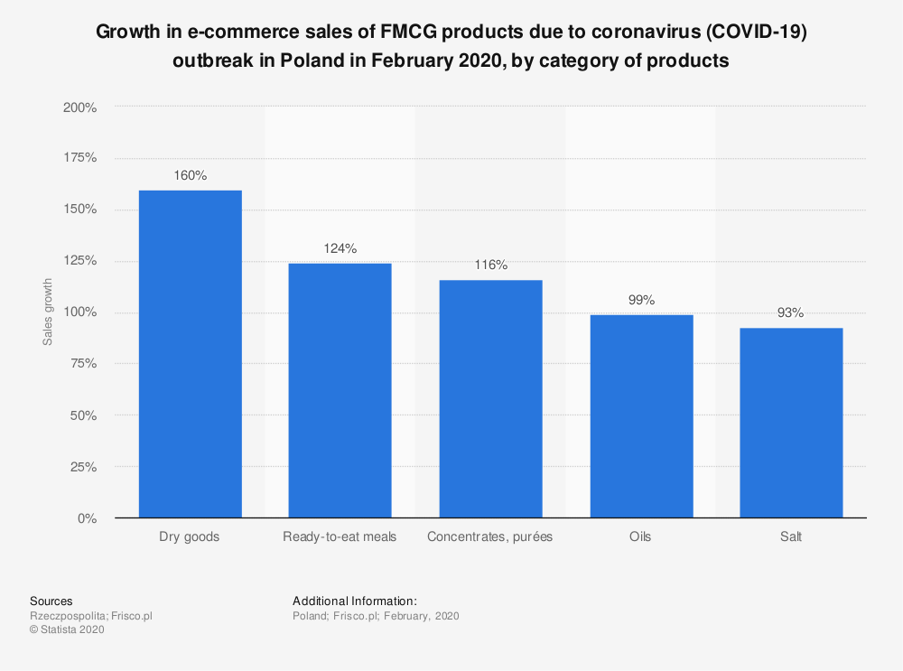 Statistic: Growth in e-commerce sales of FMCG products due to coronavirus (COVID-19) outbreak in Poland in February 2020, by category of products | Statista
