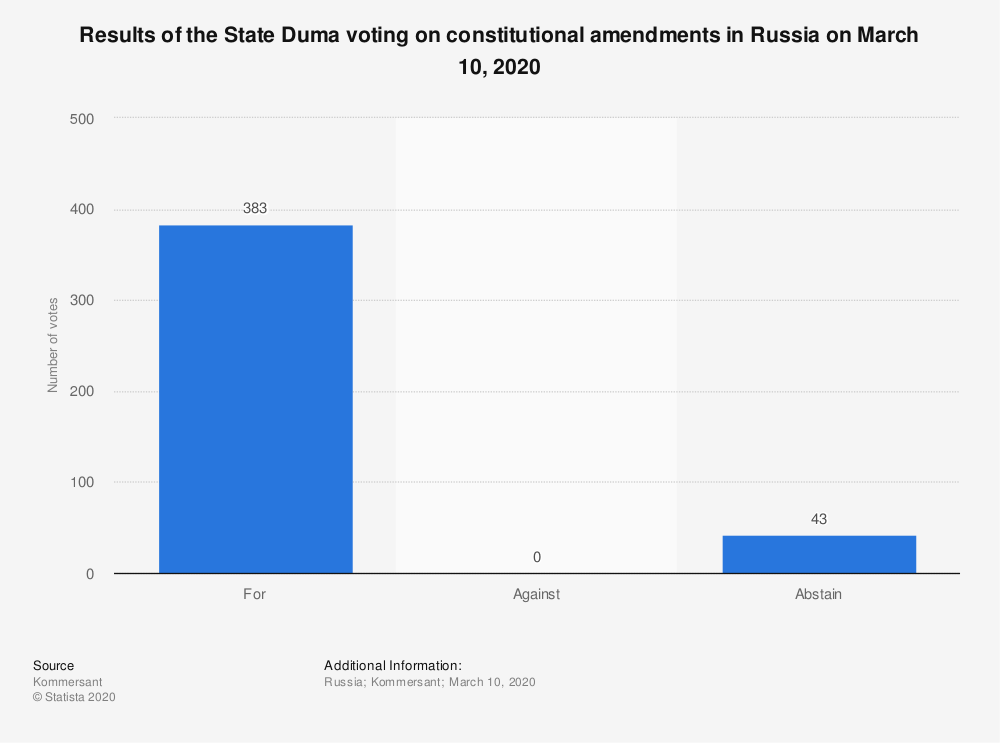 Statistic: Results of the State Duma voting on constitutional amendments in Russia on March 10, 2020 | Statista