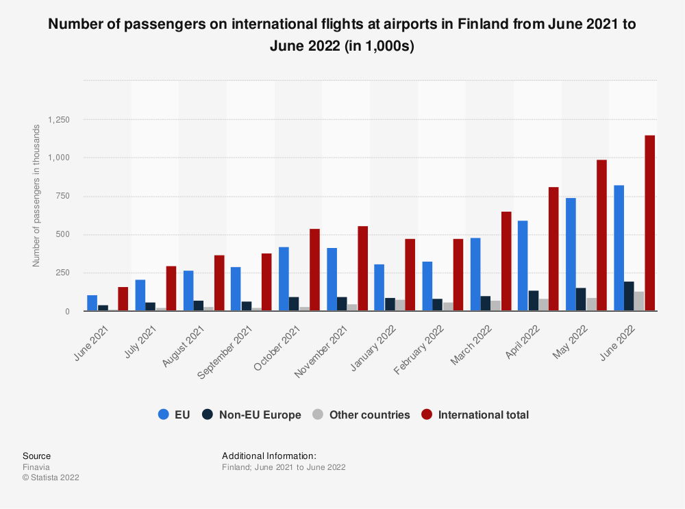 Statistic: Number of passengers on international flights at airports in Finland from January 2020 to August 2020 (in 1,000s) | Statista