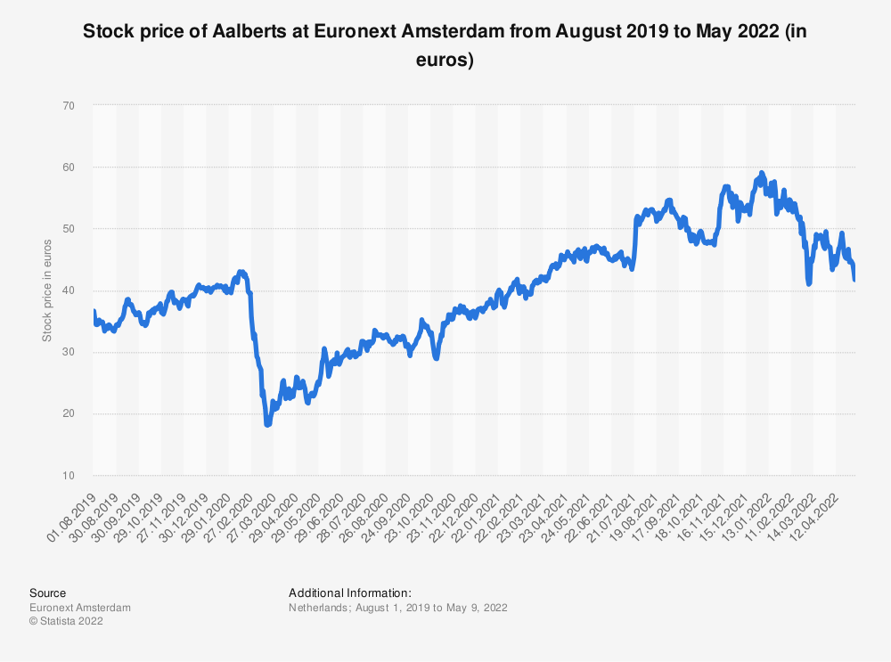 Statistic: Stock price of Aalberts at Euronext Amsterdam from June 2019 to June 2020 | Statista
