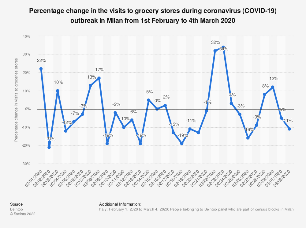 Statistic: Percentage change in the visits to grocery stores during coronavirus (COVID-19) outbreak in Milan from 1st February to 4th March 2020 | Statista