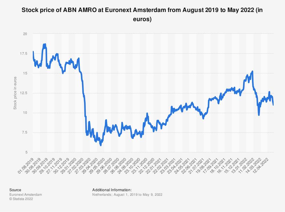 Statistic: Stock price of ABN AMRO at Euronext Amsterdam from May 2019 to May 2020 | Statista