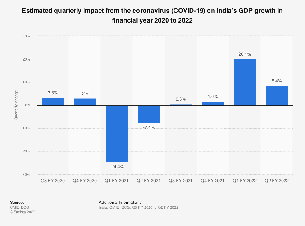 Statistic: Estimated quarterly impact from the coronavirus (COVID-19) on India's GDP growth in 2020 | Statista
