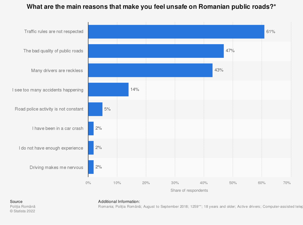 Statistic: What are the main reasons that make you feel unsafe on Romanian public roads?* | Statista