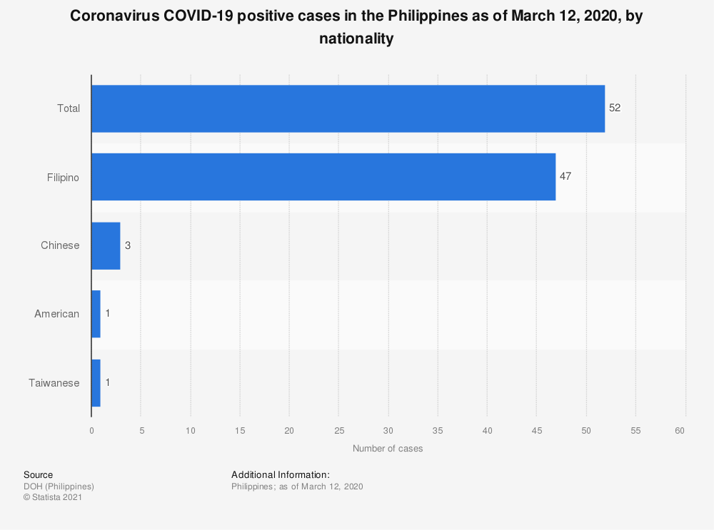 Statistic: Coronavirus COVID-19 positive cases in the Philippines as of March 12, 2020, by nationality  | Statista