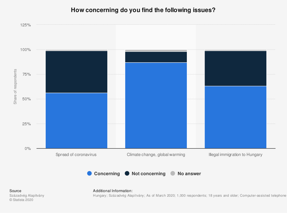 Statistic: How concerning do you find the following issues? | Statista