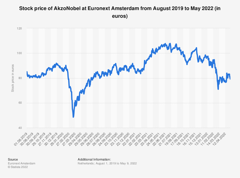 Statistic: Stock price of AkzoNobel at Euronext Amsterdam from August 2019 to July 2021 (in euros) | Statista