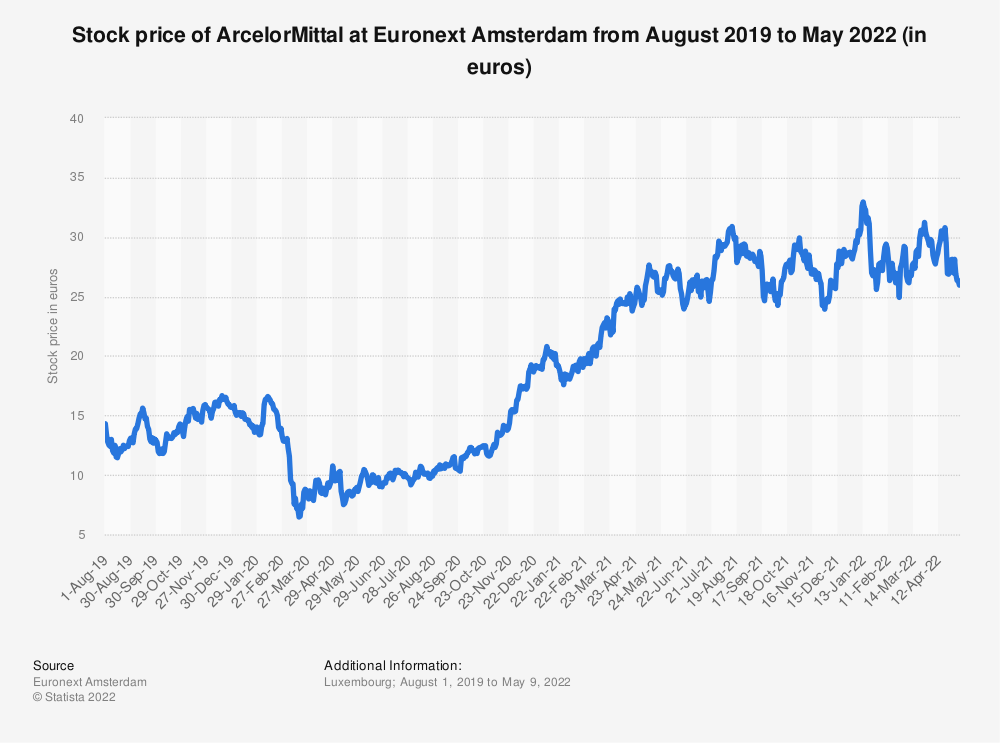 Statistic: Stock price of ArcelorMittal at Euronext Amsterdam from August 2019 to July 2021 (in euros) | Statista
