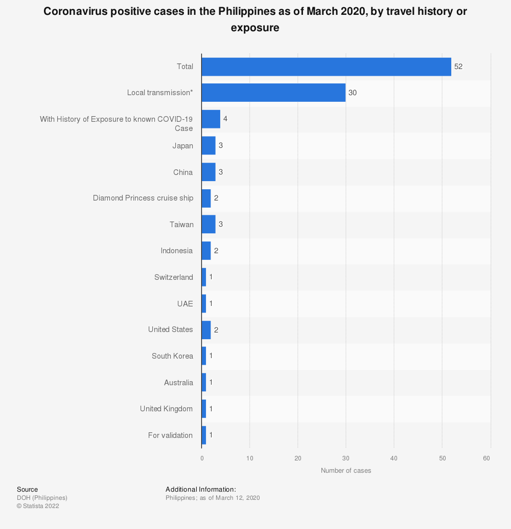 Statistic: Coronavirus COVID-19 positive cases in the Philippines as of March 12, 2020, by travel history or exposure  | Statista