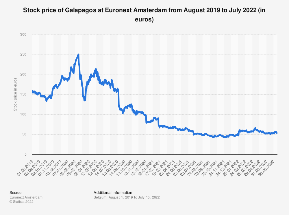 Statistic: Stock price of Galapagos at Euronext Amsterdam from August 2019 to July 2021 (in euros)   Statista