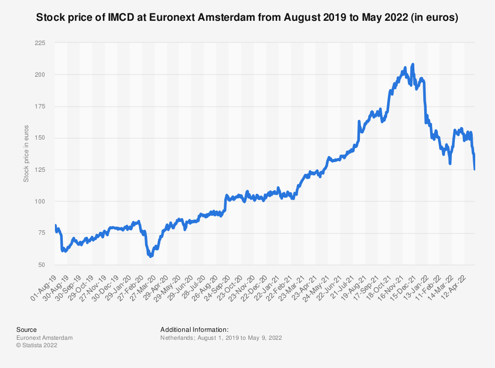 Statistic: Stock price of IMCD at Euronext Amsterdam from August 2019 to July 2021 (in euros) | Statista