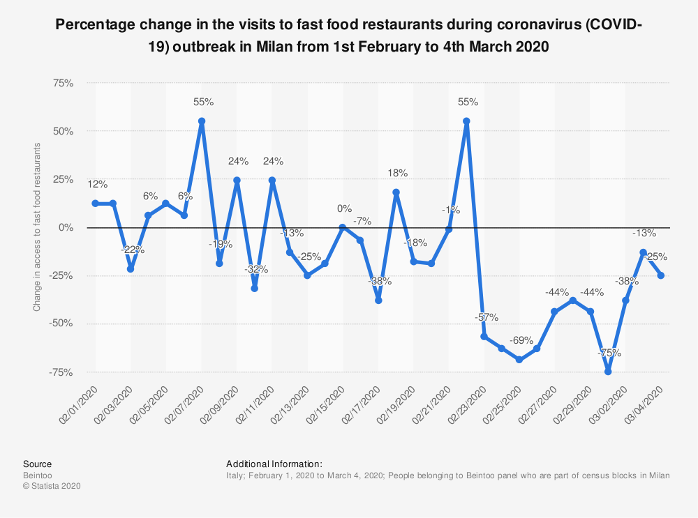 Statistic: Percentage change in the visits to fast food restaurants during coronavirus (COVID-19) outbreak in Milan from 1st February to 4th March 2020 | Statista