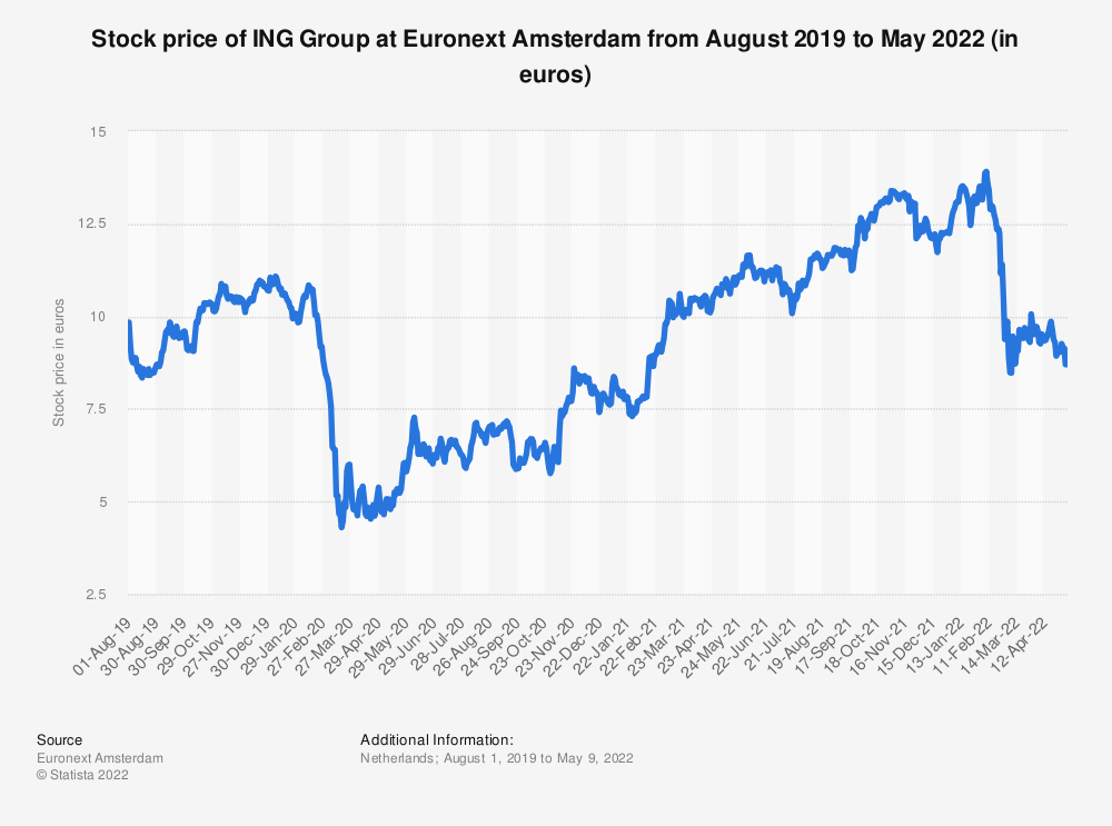 Statistic: Stock price of ING Group at Euronext Amsterdam from August 2019 to June 2021 (in euros) | Statista