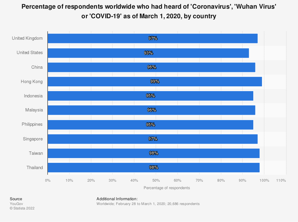 Statistic: Percentage of respondents worldwide who had heard of 'Coronavirus', 'Wuhan Virus' or 'COVID-19' as of March 1, 2020, by country | Statista