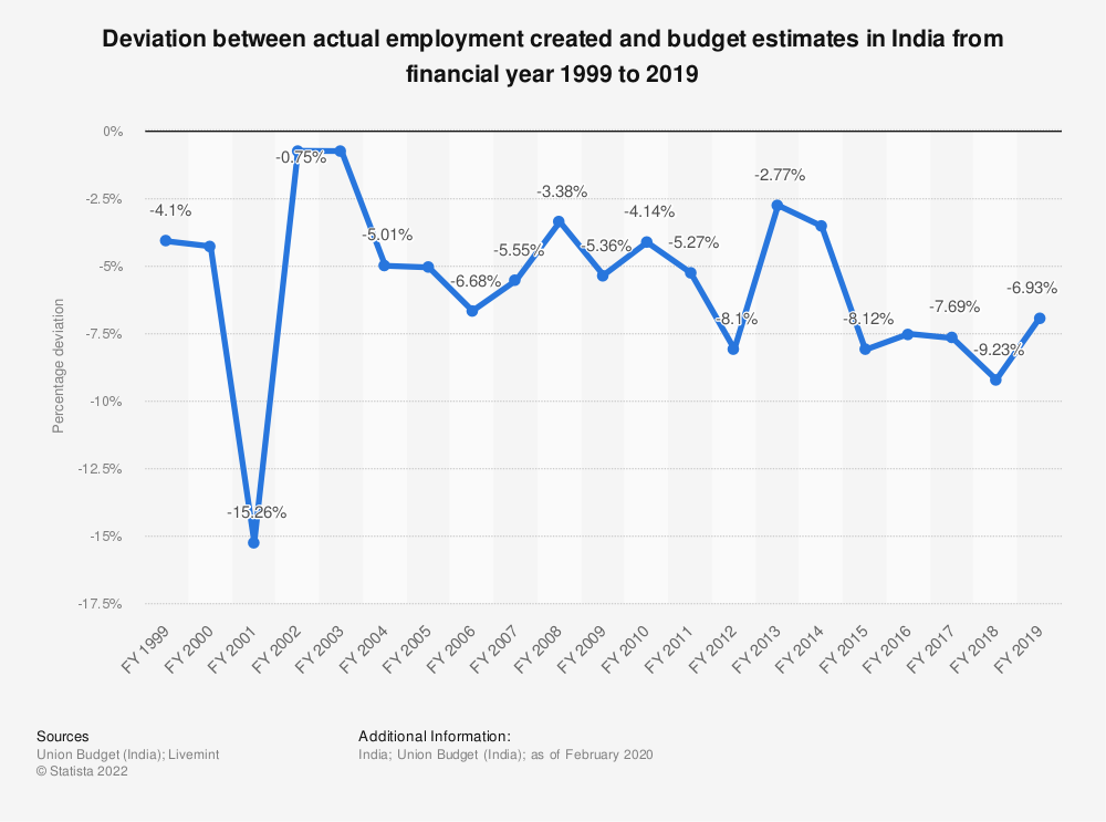 Statistic: Deviation between actual employment created and budget estimates in India from financial year 1999 to 2019 | Statista