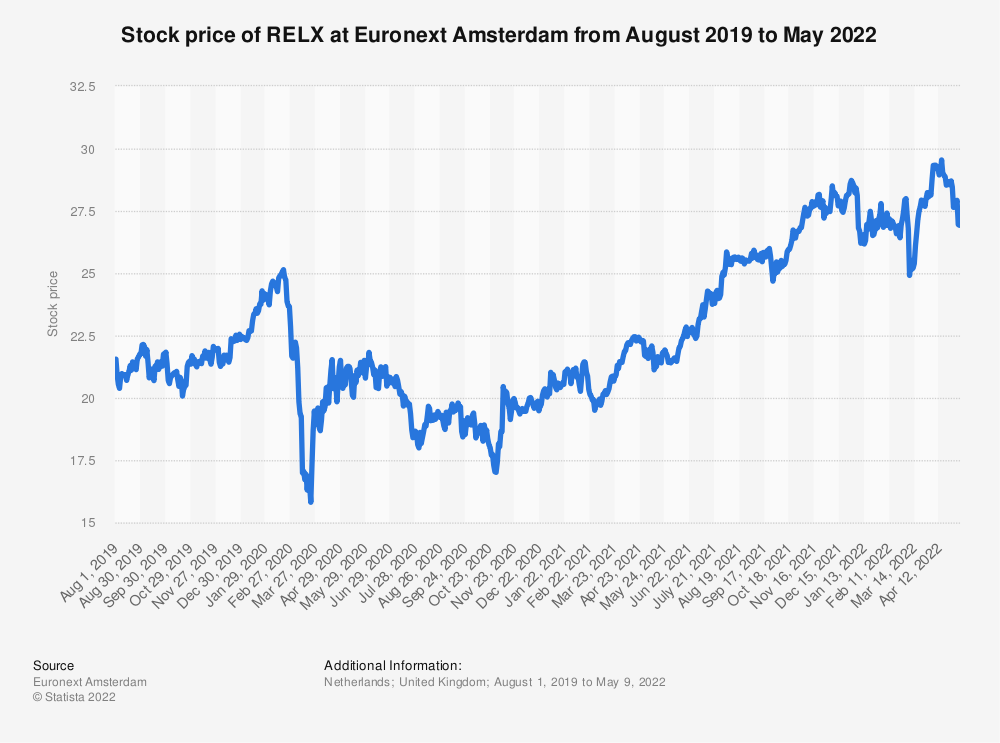 Statistic: Stock price of RELX at Euronext Amsterdam from August 2019 to August 2020 | Statista