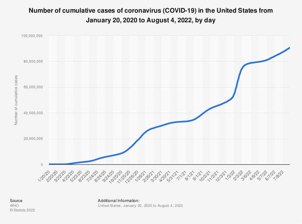 Statistic: Number of cumulative cases of coronavirus (COVID-19) in the United States from January 22 to April 2, 2020, by day | Statista