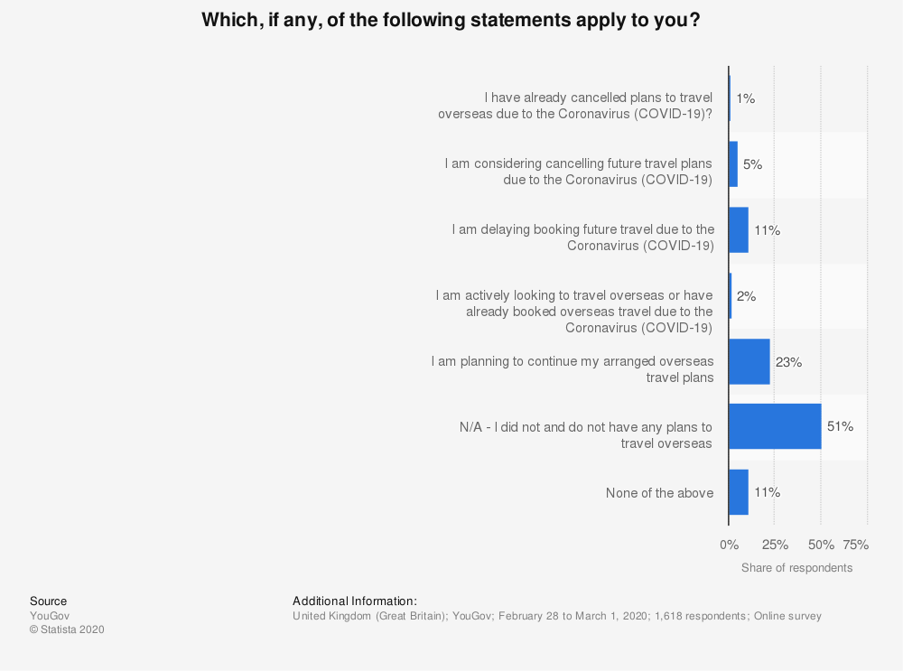 Statistic: Which, if any, of the following statements apply to you?  | Statista