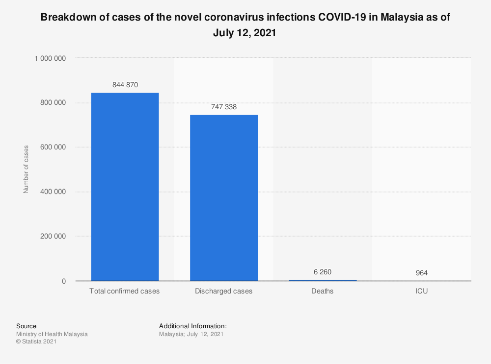 Statistic: Breakdown of cases of the novel coronavirus infections COVID-19 in Malaysia as of June 25, 2020 | Statista