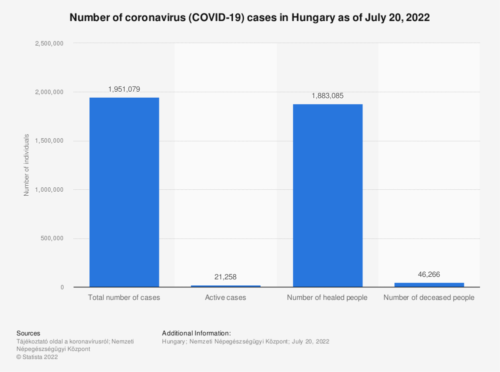 Statistic: Number of coronavirus (COVID-19) cases in Hungary as of March 30, 2020 | Statista