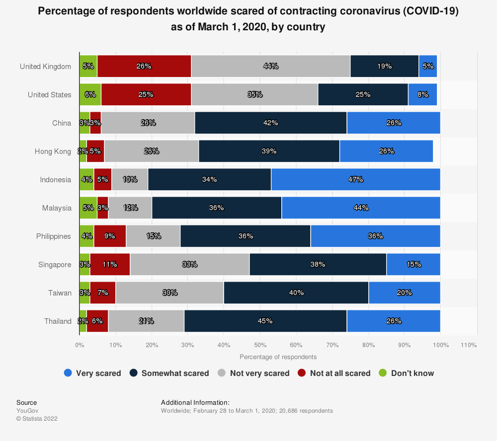 Statistic: Percentage of respondents worldwide scared of contracting coronavirus (COVID-19) as of March 1, 2020, by country | Statista