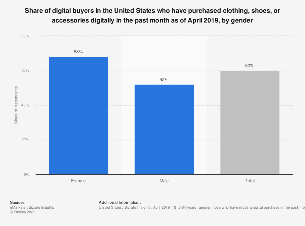 Statistic: Share of digital buyers in the United States who have purchased clothing, shoes, or accessories digitally in the past month as of April 2019, by gender | Statista
