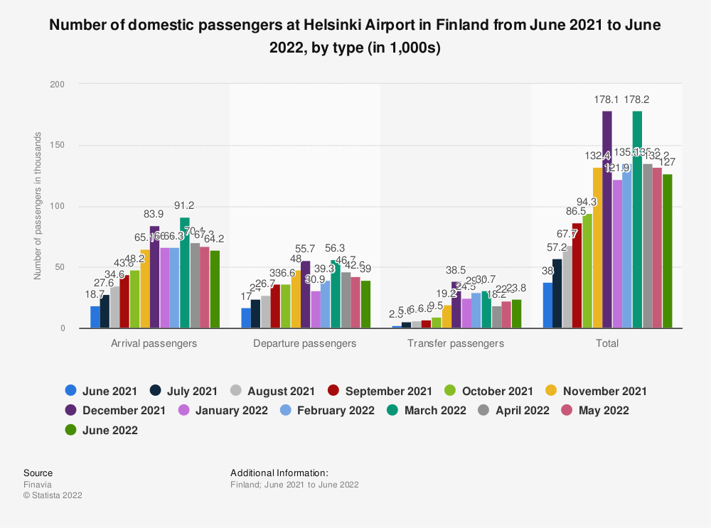 Statistic: Number of domestic passengers at Helsinki Airport in Finland from January to May 2020, by type (in 1,000s) | Statista