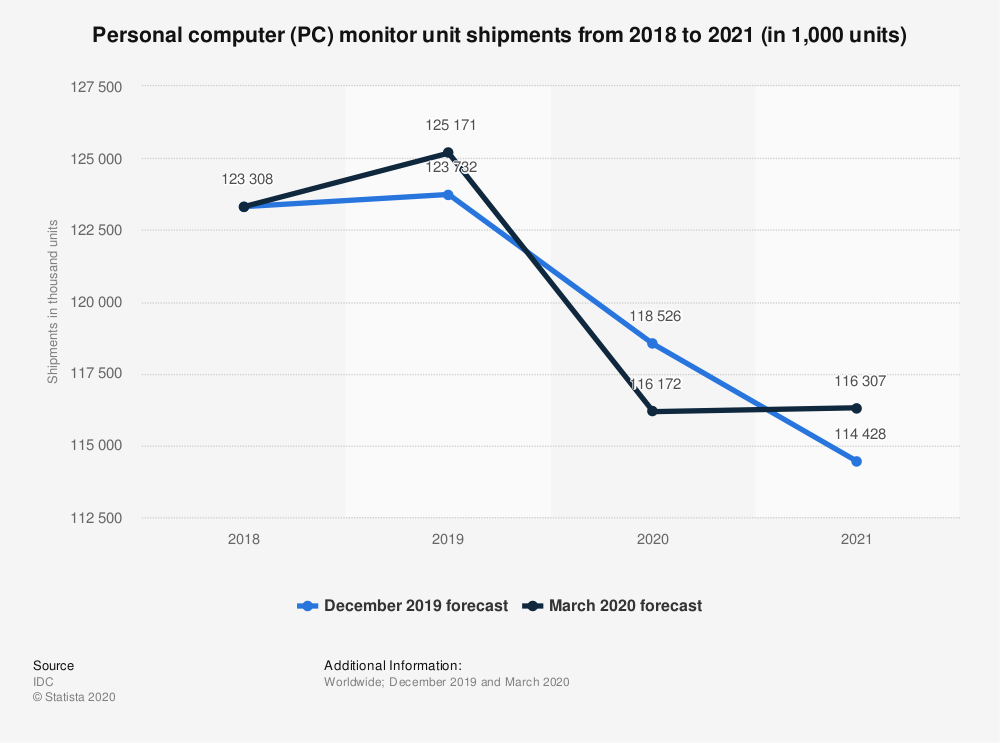 Statistic: Personal computer (PC) monitor unit shipments from 2018 to 2021 (in 1,000 units) | Statista
