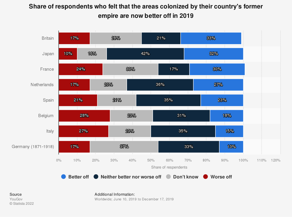 Statistic: Share of respondents who felt that the areas colonized by their country's former empire are now better off in 2019   Statista