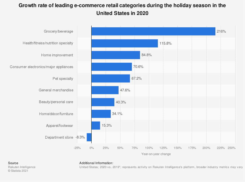 Statistic: Leading holiday season retail e-commerce categories in the United States in 2019, by year-on-year growth | Statista