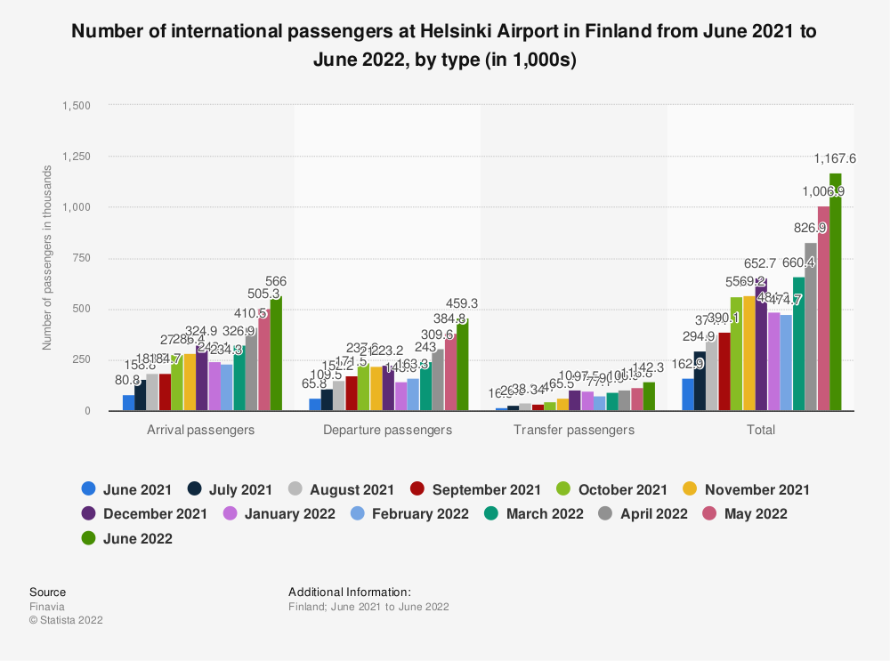 Statistic: Number of international passengers at Helsinki Airport in Finland from January to May 2020, by type (in 1,000s) | Statista