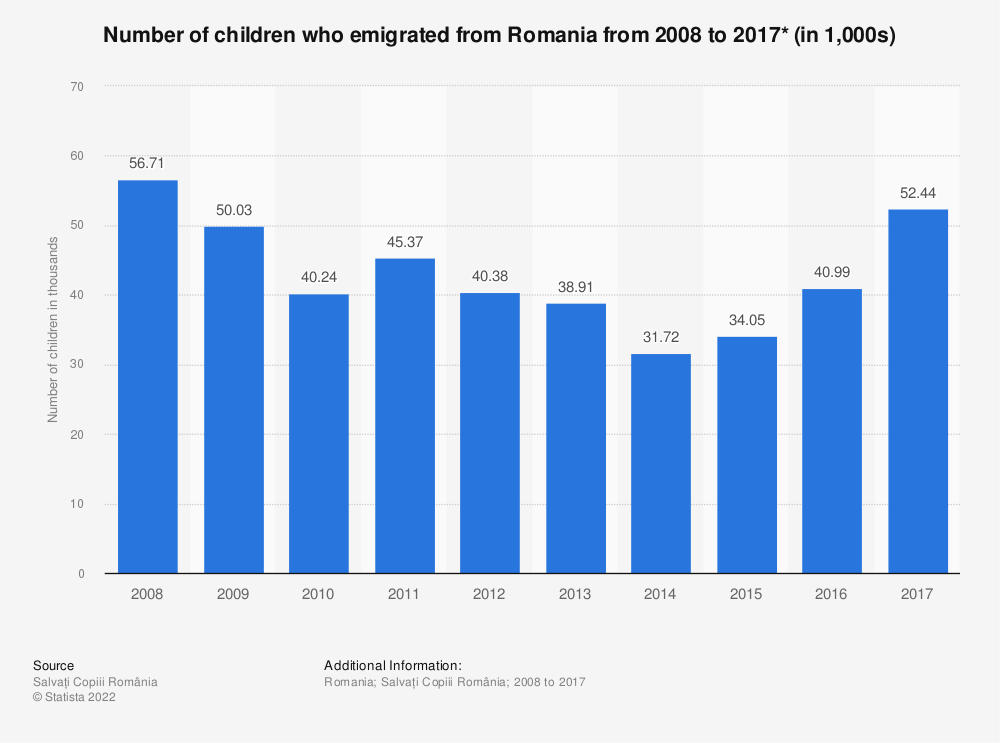 Statistic: Number of children who emigrated from Romania from 2008 to 2017* (in 1,000s) | Statista